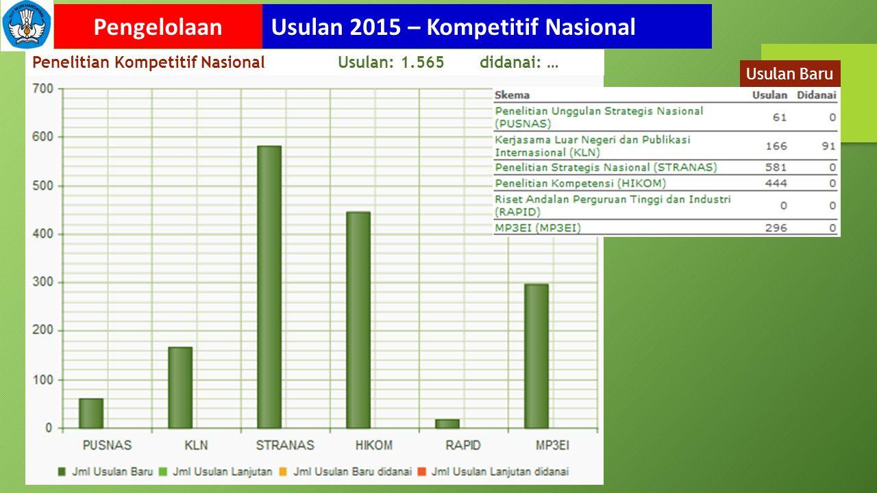 Usulan 2015 – Kompetitif NasionalPengelolaan Penelitian Kompetitif Nasional Usulan: 1.565 didanai: … Usulan Baru
