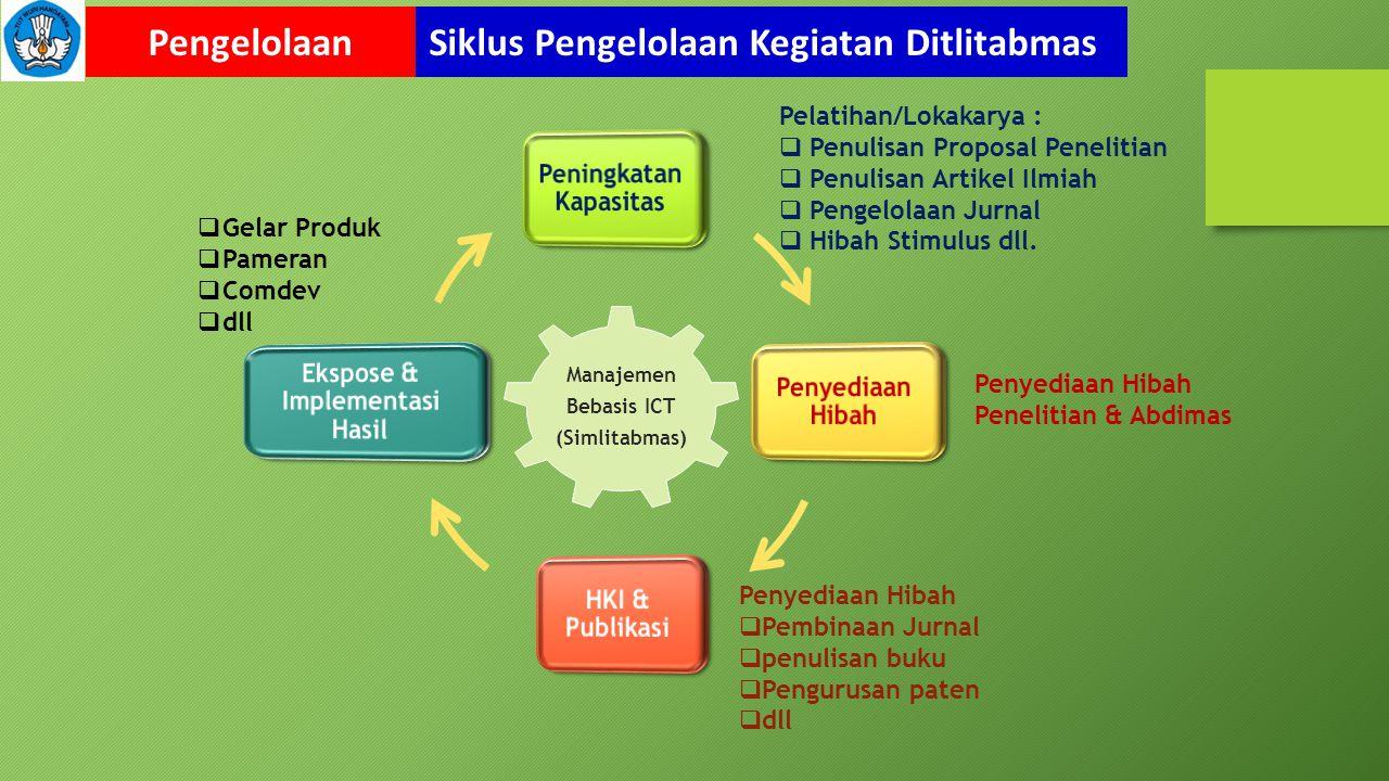Pelatihan/Lokakarya :  Penulisan Proposal Penelitian  Penulisan Artikel Ilmiah  Pengelolaan Jurnal  Hibah Stimulus dll.