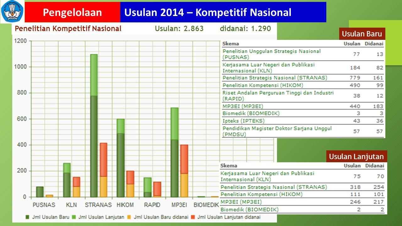 Usulan 2014 – Kompetitif NasionalPengelolaan Usulan Baru Usulan Lanjutan Penelitian Kompetitif Nasional Usulan: 2.863 didanai: 1.290