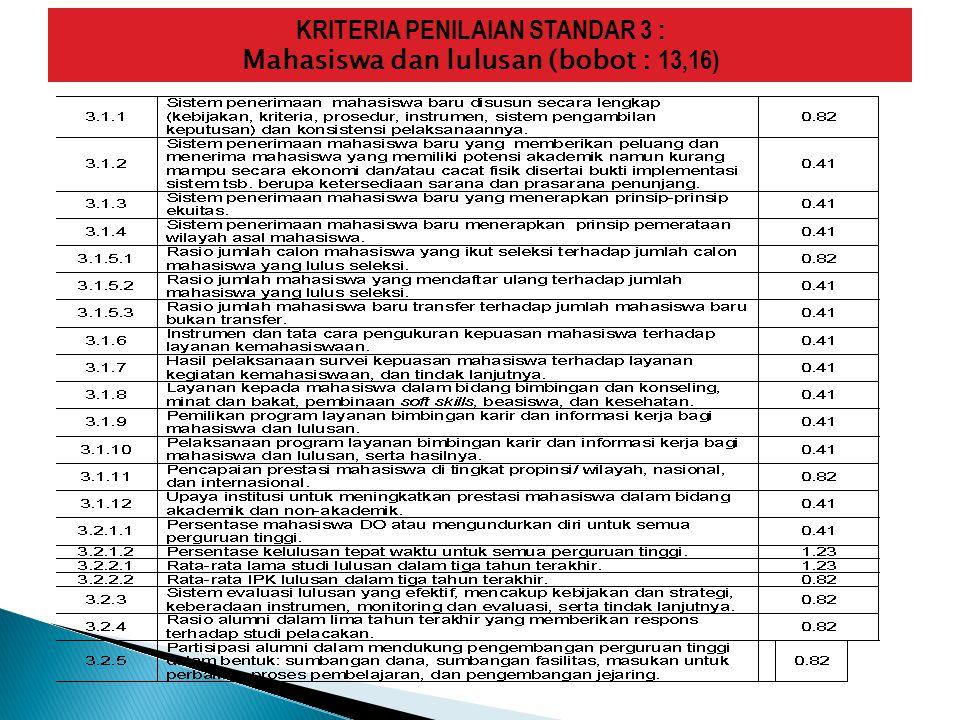 3.1.6 INSTRUMEN DAN TATA CARA PENGUKURAN KEPUASAN MAHASISWA TERHADAP LAYANAN KEMAHASISWAAN Kuesioner di uji terlebih dahulu Dilakukan dengan menyebarkan kuesioner.