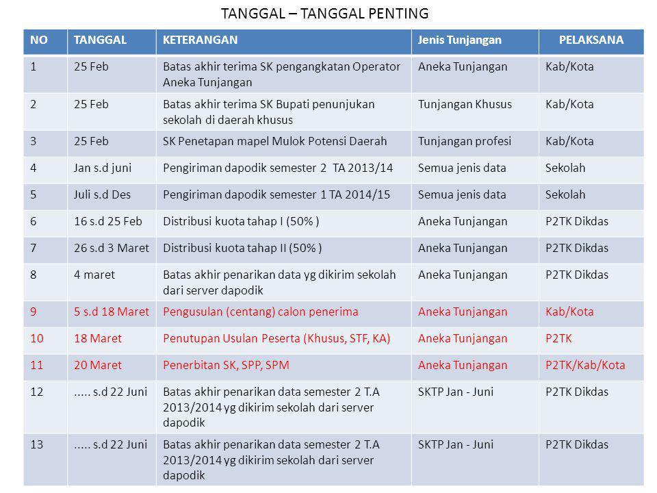 TANGGAL – TANGGAL PENTING NOTANGGALKETERANGANJenis TunjanganPELAKSANA 125 FebBatas akhir terima SK pengangkatan Operator Aneka Tunjangan Aneka Tunjang
