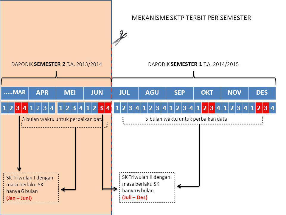 .....MAR APRMEIJUNJULAGUSEPOKTNOVDES 1234123412341234123412341234 DAPODIK SEMESTER 2 T.A. 2013/2014DAPODIK SEMESTER 1 T.A. 2014/2015 SK Triwulan I den