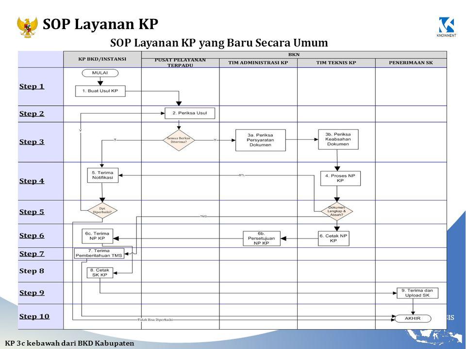 NCSIS SOP Layanan KP yang Baru Secara Umum KP 3c kebawah dari BKD Kabupaten SOP Layanan KP