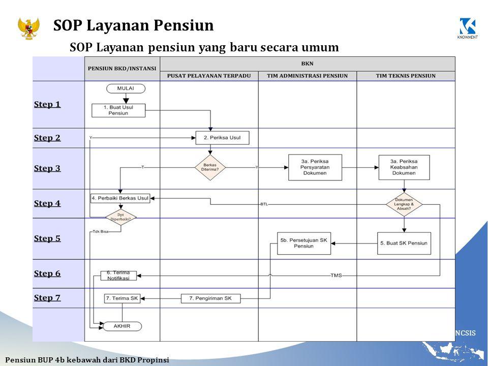 NCSIS SOP Layanan pensiun yang baru secara umum Pensiun BUP 4b kebawah dari BKD Propinsi SOP Layanan Pensiun
