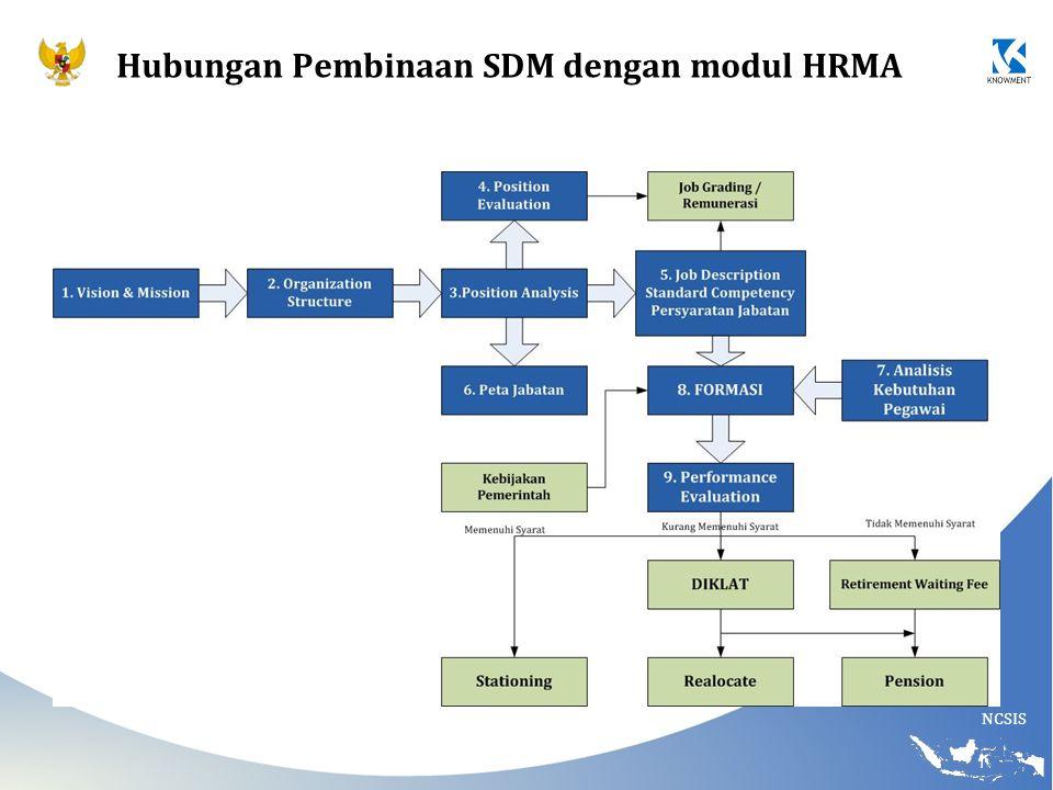 NCSIS Hubungan Pembinaan SDM dengan modul HRMA
