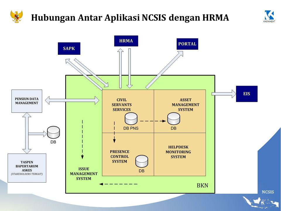 NCSIS Hubungan Antar Aplikasi NCSIS dengan HRMA