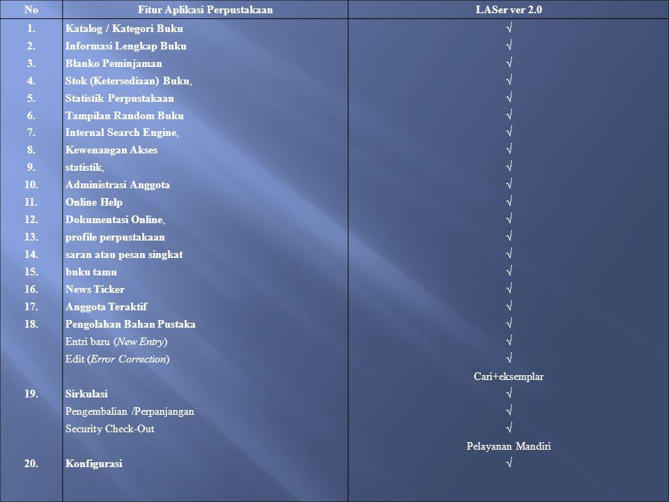 NoFitur Aplikasi PerpustakaanLASer ver 2.0 1. 2. 3.