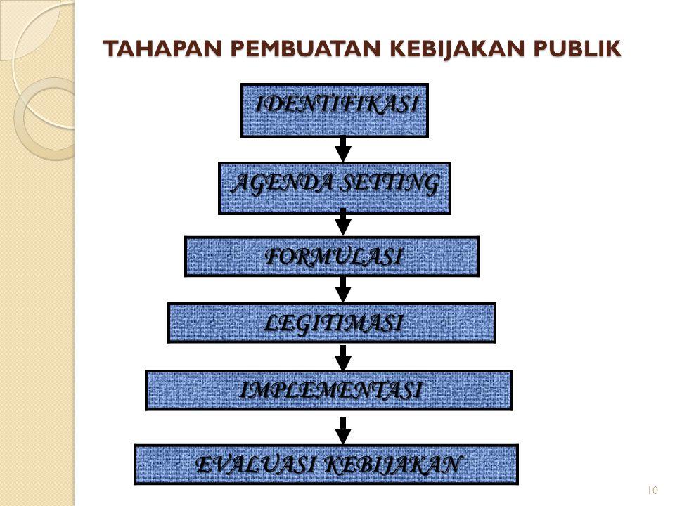 10 TAHAPAN PEMBUATAN KEBIJAKAN PUBLIK IDENTIFIKASI AGENDA SETTING FORMULASI IMPLEMENTASI LEGITIMASI W.