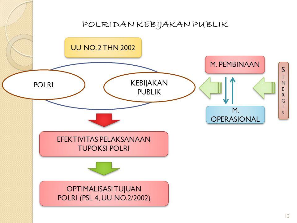 13 POLRI DAN KEBIJAKAN PUBLIK POLRI EFEKTIVITAS PELAKSANAAN TUPOKSI POLRI OPTIMALISASI TUJUAN POLRI (PSL 4, UU NO.2/2002) OPTIMALISASI TUJUAN POLRI (PSL 4, UU NO.2/2002) POLRI KEBIJAKAN PUBLIK UU NO.