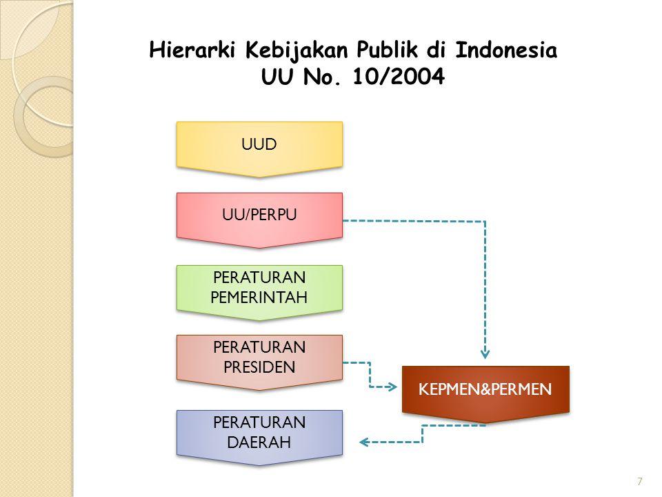 Hierarki Kebijakan Publik di Indonesia UU No.