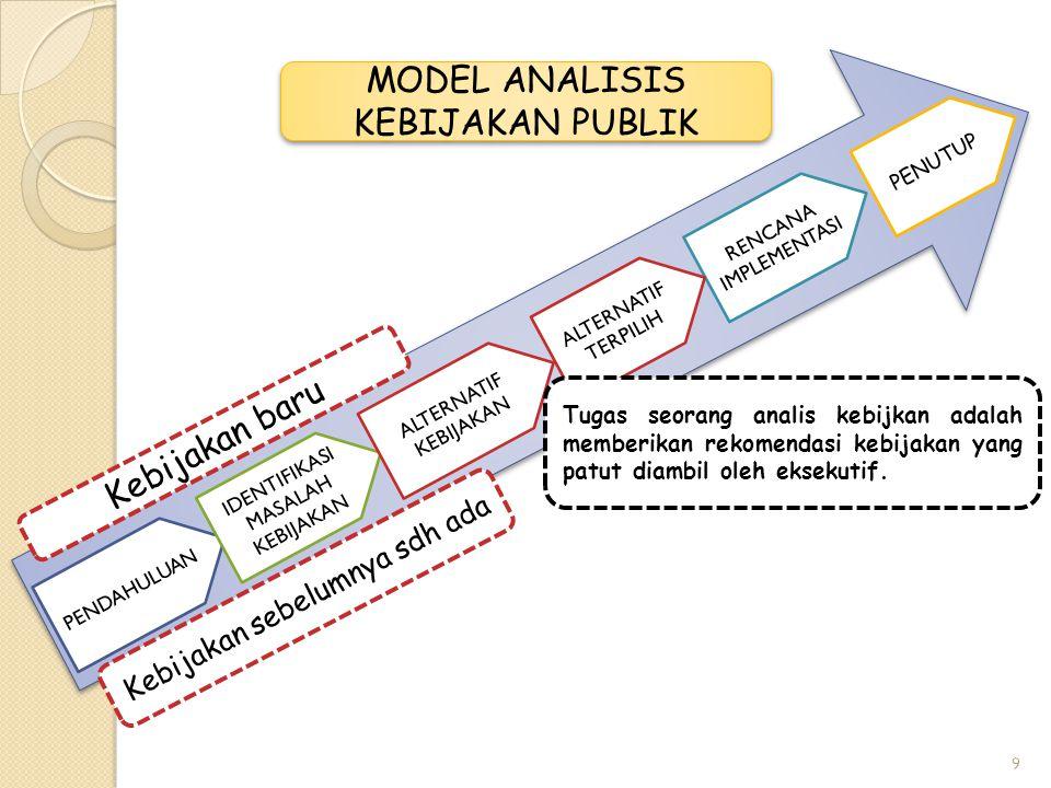 MODEL ANALISIS KEBIJAKAN PUBLIK MODEL ANALISIS KEBIJAKAN PUBLIK PENDAHULUAN IDENTIFIKASI MASALAH KEBIJAKAN ALTERNATIF KEBIJAKAN RENCANA IMPLEMENTASI PENUTUP ALTERNATIF TERPILIH Tugas seorang analis kebijkan adalah memberikan rekomendasi kebijakan yang patut diambil oleh eksekutif.