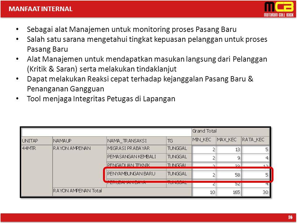 MANFAAT INTERNAL 16 Sebagai alat Manajemen untuk monitoring proses Pasang Baru Salah satu sarana mengetahui tingkat kepuasan pelanggan untuk proses Pa