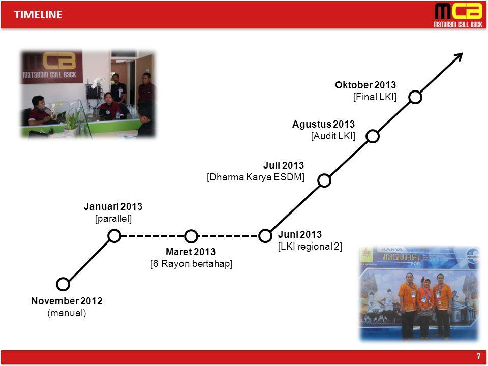 TIMELINE 7 November 2012 (manual) Januari 2013 [parallel] Maret 2013 [6 Rayon bertahap] Juni 2013 [LKI regional 2] Juli 2013 [Dharma Karya ESDM] Agust