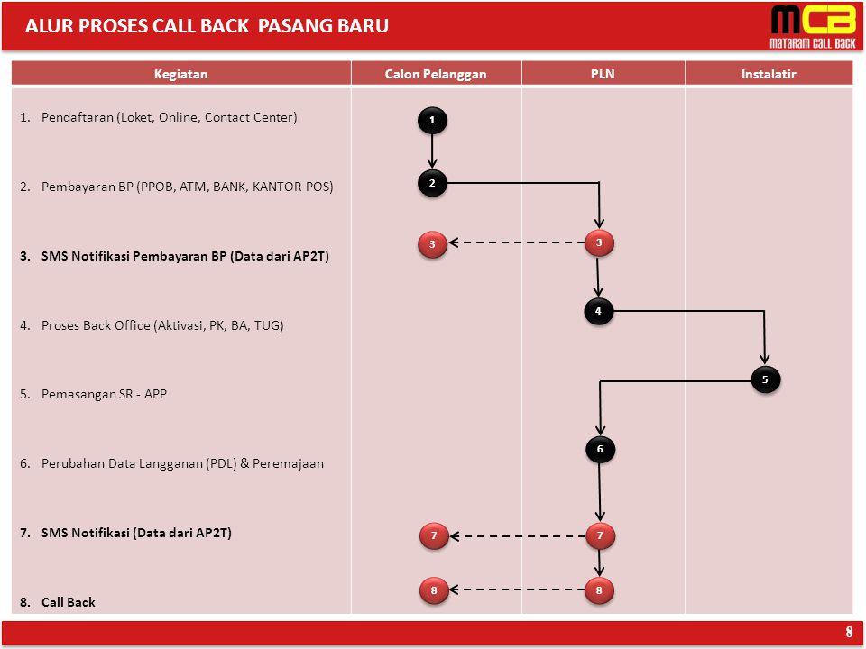 ALUR PROSES CALL BACK PASANG BARU 8 KegiatanCalon PelangganPLNInstalatir 1.Pendaftaran (Loket, Online, Contact Center) 2.Pembayaran BP (PPOB, ATM, BAN