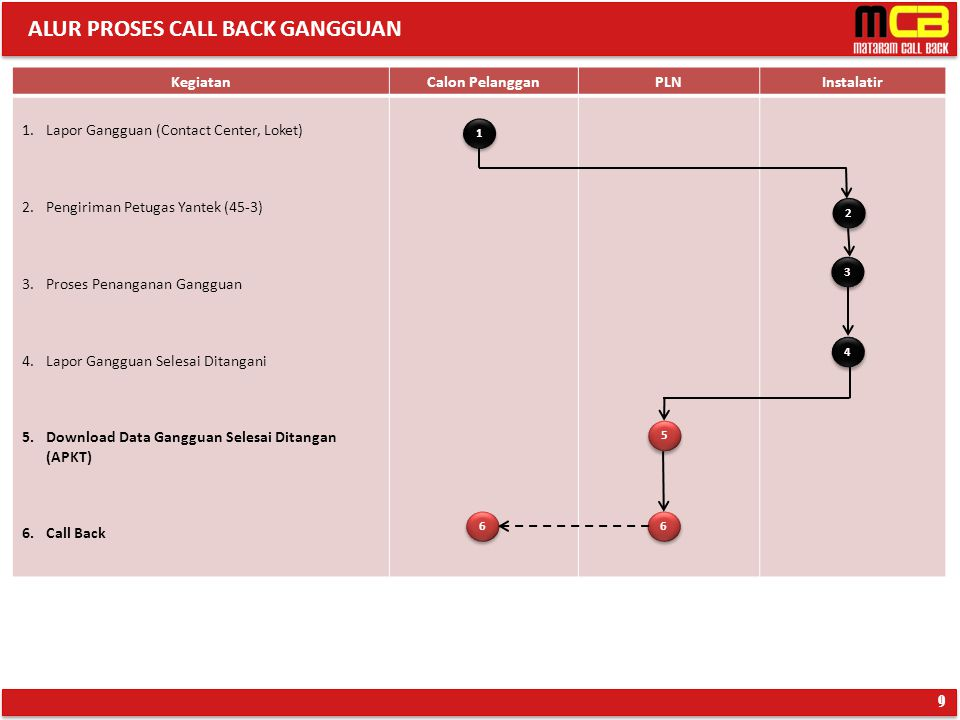 ALUR PROSES CALL BACK GANGGUAN 9 KegiatanCalon PelangganPLNInstalatir 1.Lapor Gangguan (Contact Center, Loket) 2.Pengiriman Petugas Yantek (45-3) 3.Pr
