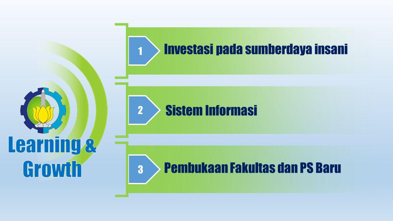 1 Investasi pada sumberdaya insani 2 Sistem Informasi 3 Pembukaan Fakultas dan PS Baru