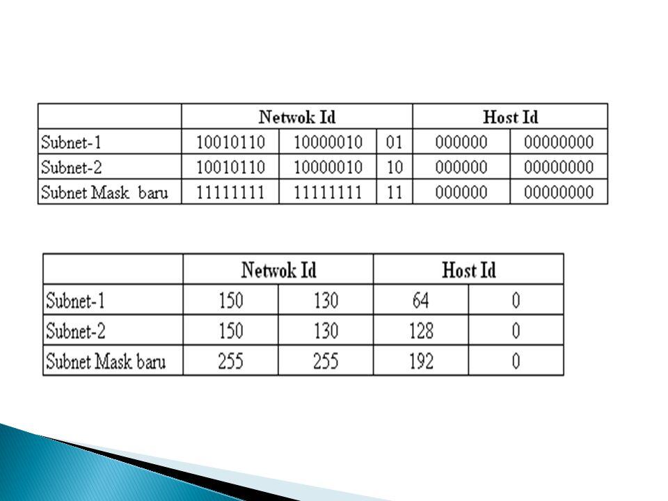  Informasi mengenai hasil dari Subneting terhadap IP Address 150.130.0.0 dengan melakukan Subnetting pada dua bit Host ID sebagai berikut :