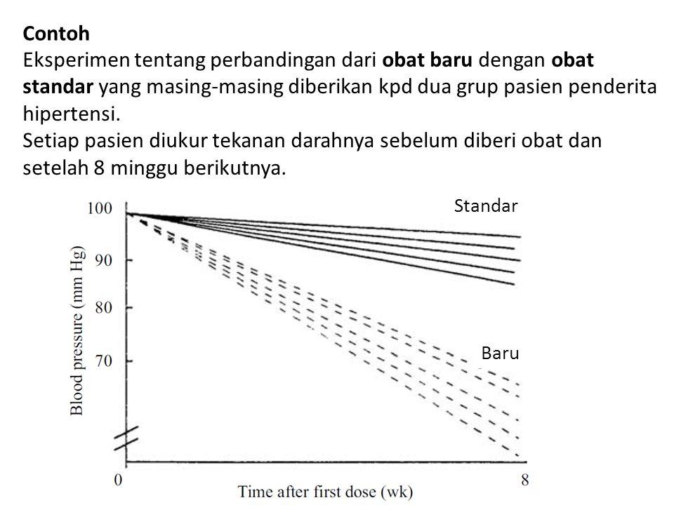 Respon: perbedaan tekanan darah antara sebelum diberi obat dan setelah 8 minggu (mencerminkan keampuhan obat).