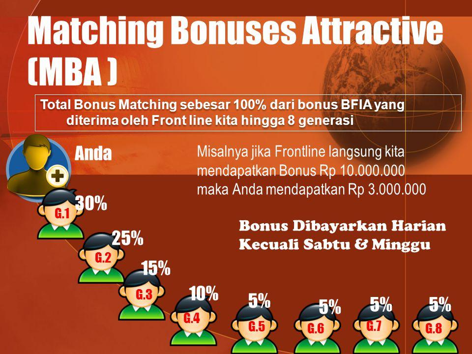 Matching Bonuses Attractive (MBA ) Total Bonus Matching sebesar 100% dari bonus BFIA yang diterima oleh Front line kita hingga 8 generasi Anda G.1 30%
