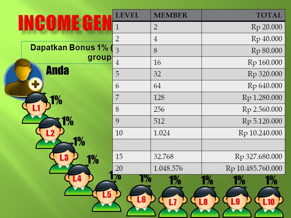 Dapatkan Bonus 1% ( Rp 10.000) /titik yang bergabung dibawah group kita hingga kedalaman 20 level. Anda L.1 1% L.2 1% L.3 1% L.4 1% L.5 1% L.7 1% L.6