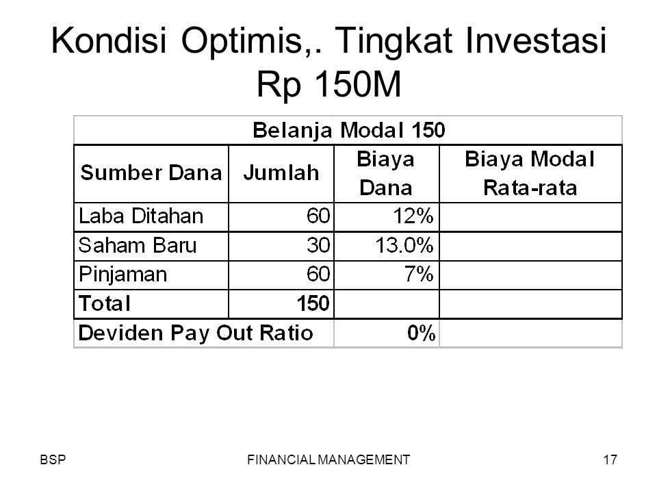 BSPFINANCIAL MANAGEMENT17 Kondisi Optimis,. Tingkat Investasi Rp 150M