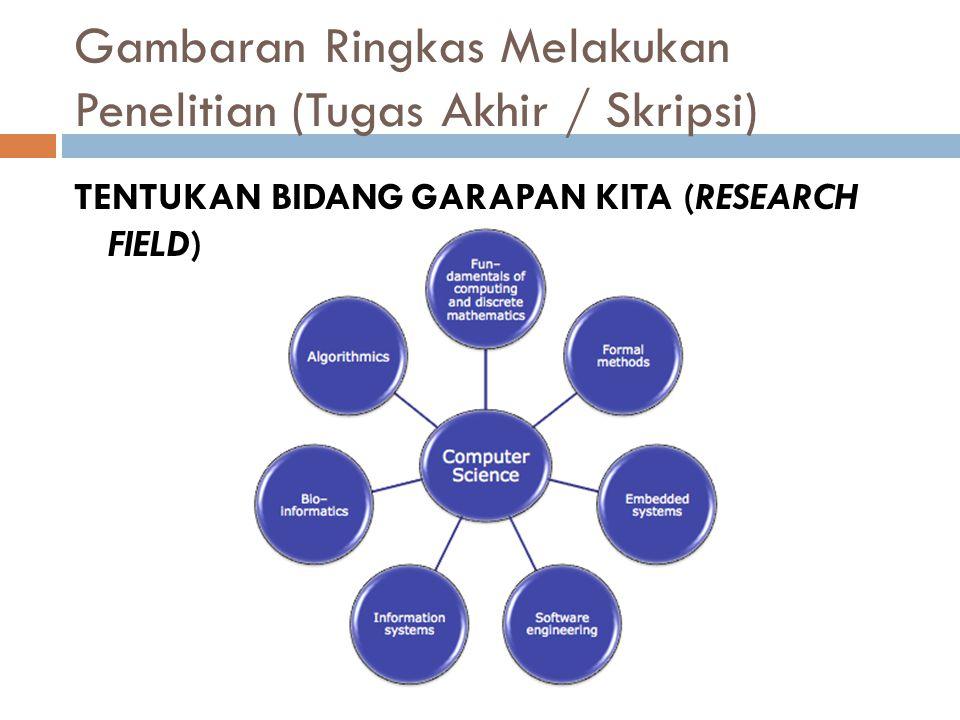 Gambaran Ringkas Melakukan Penelitian (Tugas Akhir / Skripsi)  TENTUKAN TOPIK/TEMA PENELITIAN KITA (RESEARCH TOPIC)