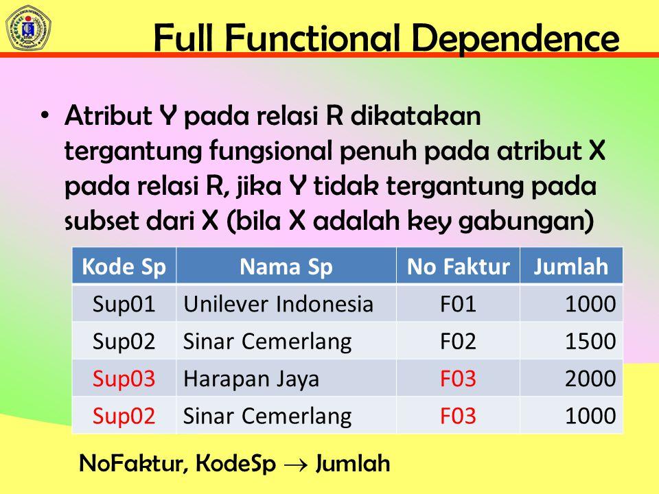 Full Functional Dependence Atribut Y pada relasi R dikatakan tergantung fungsional penuh pada atribut X pada relasi R, jika Y tidak tergantung pada subset dari X (bila X adalah key gabungan) Kode SpNama SpNo FakturJumlah Sup01Unilever IndonesiaF011000 Sup02Sinar CemerlangF021500 Sup03Harapan JayaF032000 Sup02Sinar CemerlangF031000 NoFaktur, KodeSp  Jumlah