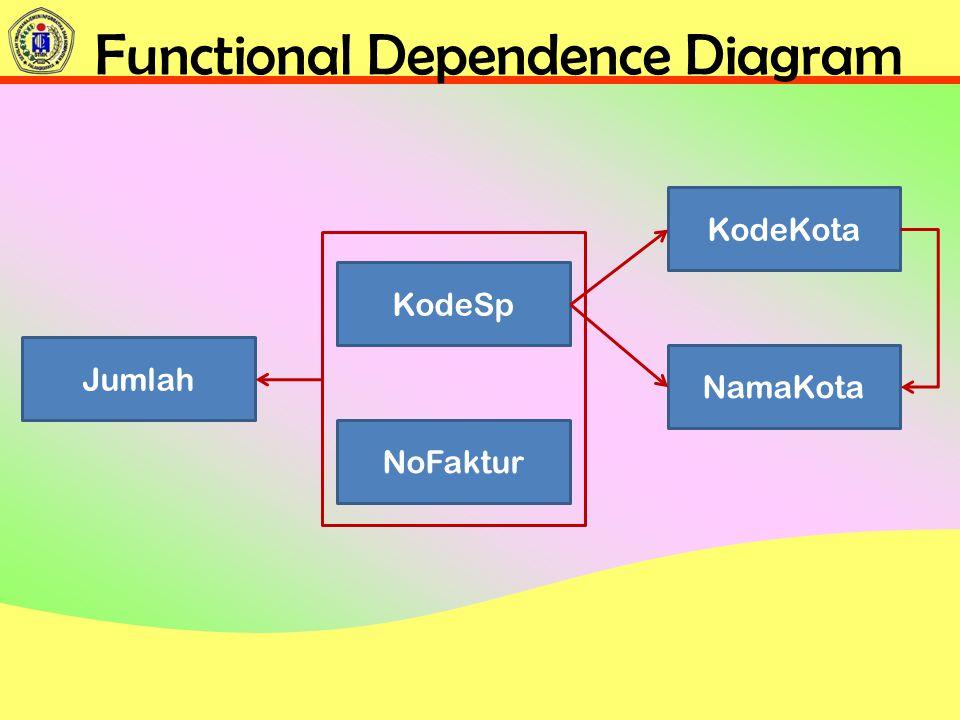 Functional Dependence Diagram KodeSp NoFaktur Jumlah KodeKota NamaKota