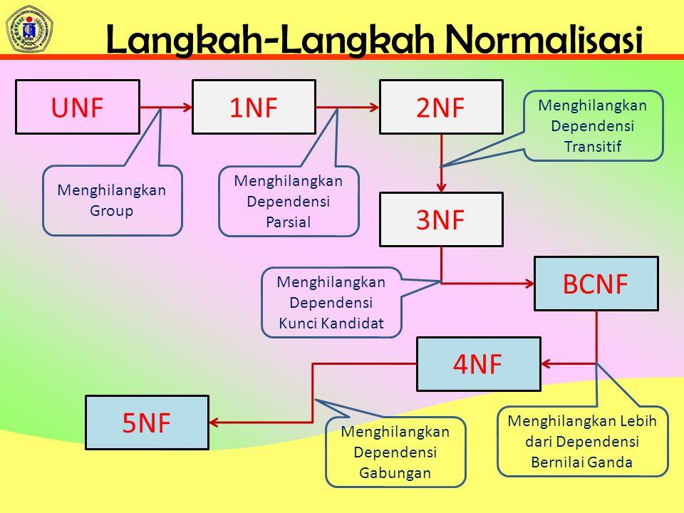 Langkah-Langkah Normalisasi UNF1NF2NF 3NF BCNF 4NF 5NF Menghilangkan Group Menghilangkan Dependensi Parsial Menghilangkan Dependensi Transitif Menghilangkan Dependensi Kunci Kandidat Menghilangkan Lebih dari Dependensi Bernilai Ganda Menghilangkan Dependensi Gabungan