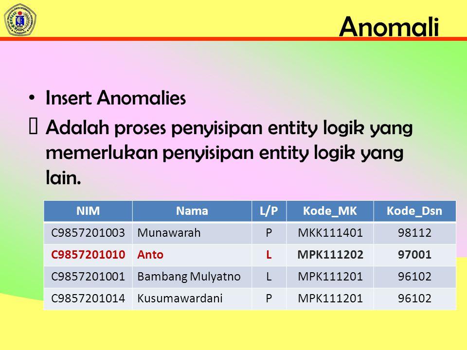 Anomali Insert Anomalies ƒAdalah proses penyisipan entity logik yang memerlukan penyisipan entity logik yang lain.
