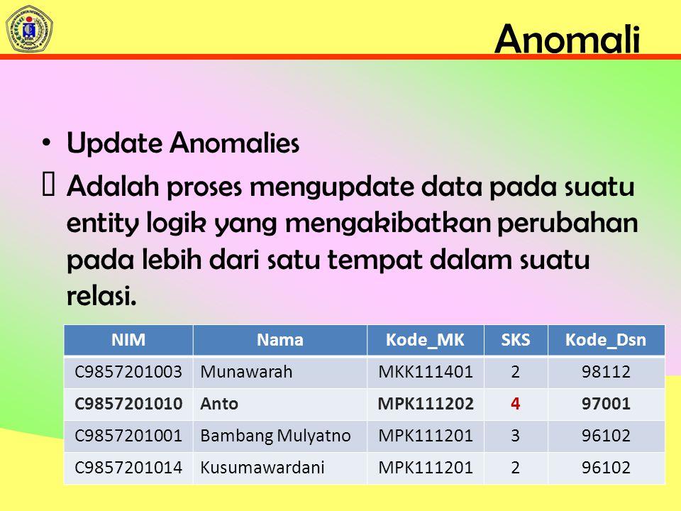 Anomali Update Anomalies ƒAdalah proses mengupdate data pada suatu entity logik yang mengakibatkan perubahan pada lebih dari satu tempat dalam suatu relasi.