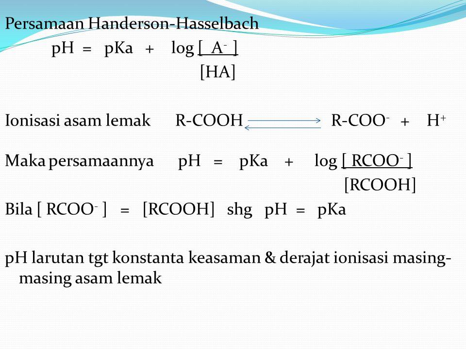 Persamaan Handerson-Hasselbach pH = pKa + log [ A - ] [HA] Ionisasi asam lemak R-COOHR-COO - + H + Maka persamaannya pH = pKa + log [ RCOO - ] [RCOOH] Bila [ RCOO - ] = [RCOOH] shg pH = pKa pH larutan tgt konstanta keasaman & derajat ionisasi masing- masing asam lemak