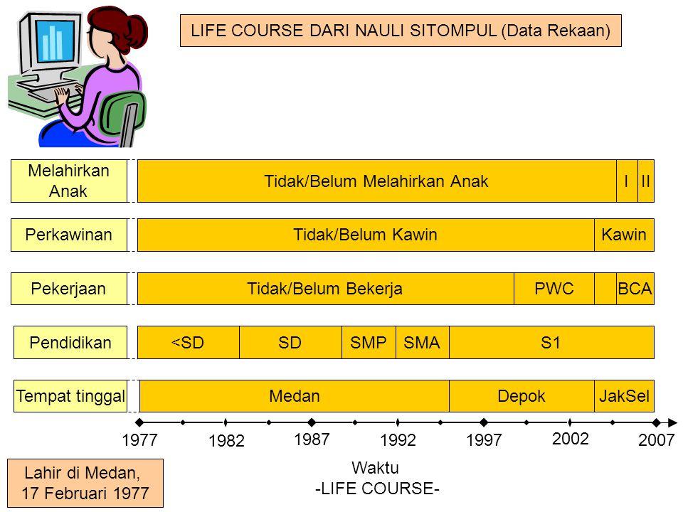LIFE COURSE DARI NAULI SITOMPUL (Data Rekaan) Waktu -LIFE COURSE- Pendidikan Pekerjaan Perkawinan Tempat tinggal Melahirkan Anak MedanDepokJakSel PWCB