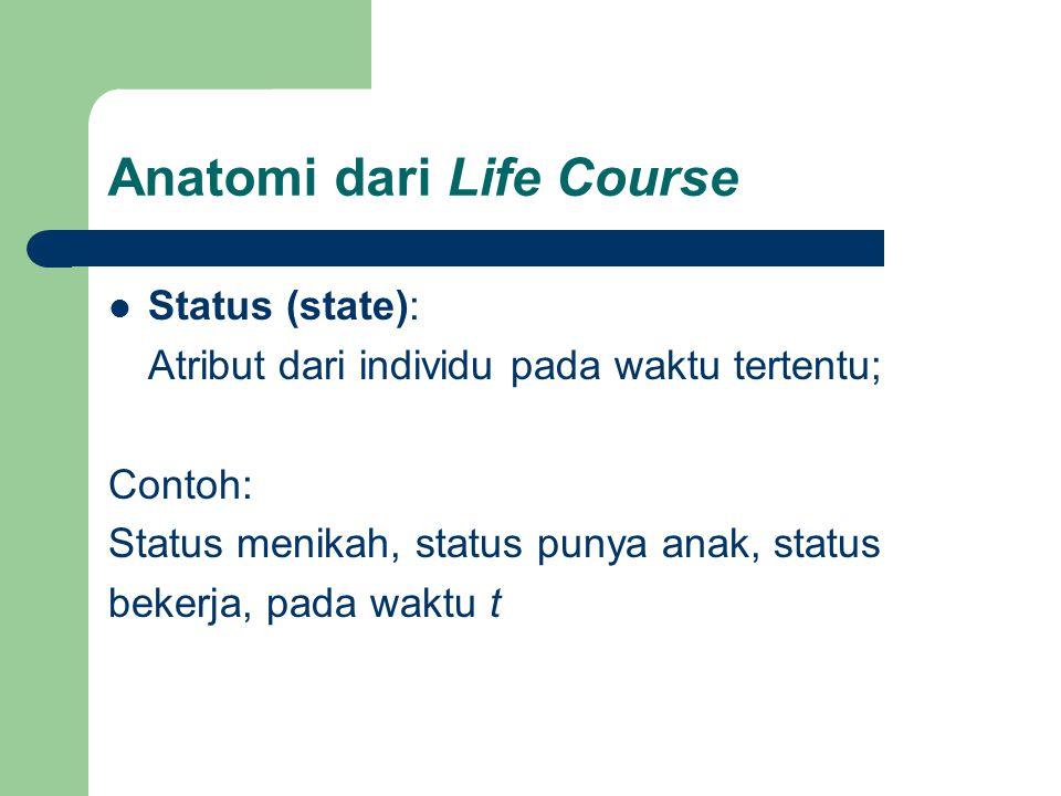 Anatomi dari Life Course Status (state): Atribut dari individu pada waktu tertentu; Contoh: Status menikah, status punya anak, status bekerja, pada wa