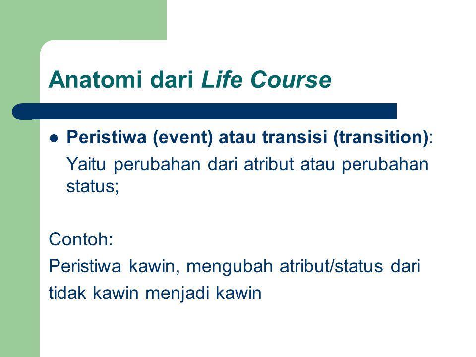 Anatomi dari Life Course Peristiwa (event) atau transisi (transition): Yaitu perubahan dari atribut atau perubahan status; Contoh: Peristiwa kawin, me