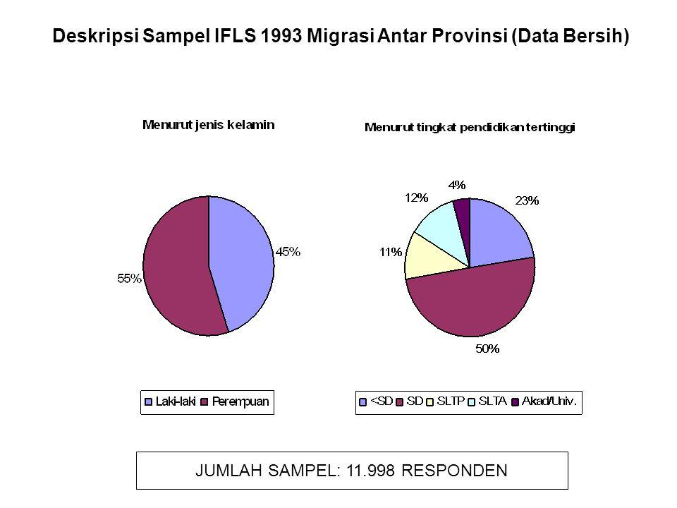 Deskripsi Sampel IFLS 1993 Migrasi Antar Provinsi (Data Bersih) JUMLAH SAMPEL: 11.998 RESPONDEN