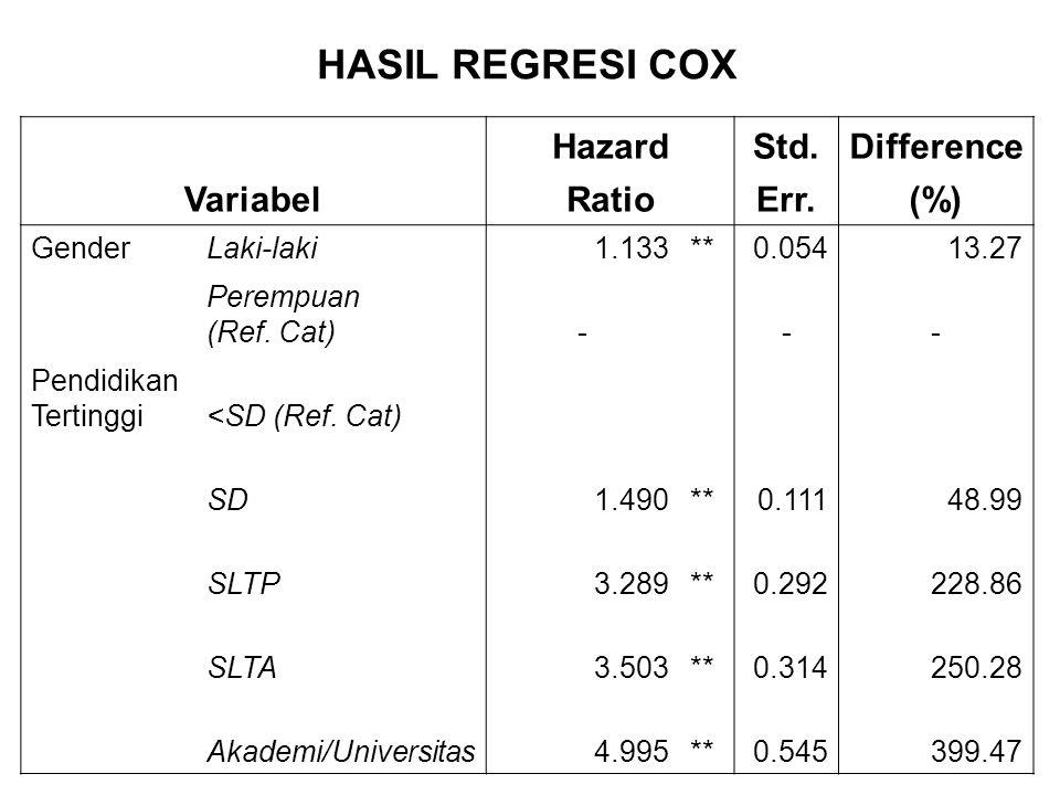 Variabel HazardStd.Difference RatioErr.(%) GenderLaki-laki1.133**0.05413.27 Perempuan (Ref. Cat)--- Pendidikan Tertinggi<SD (Ref. Cat) SD1.490**0.1114