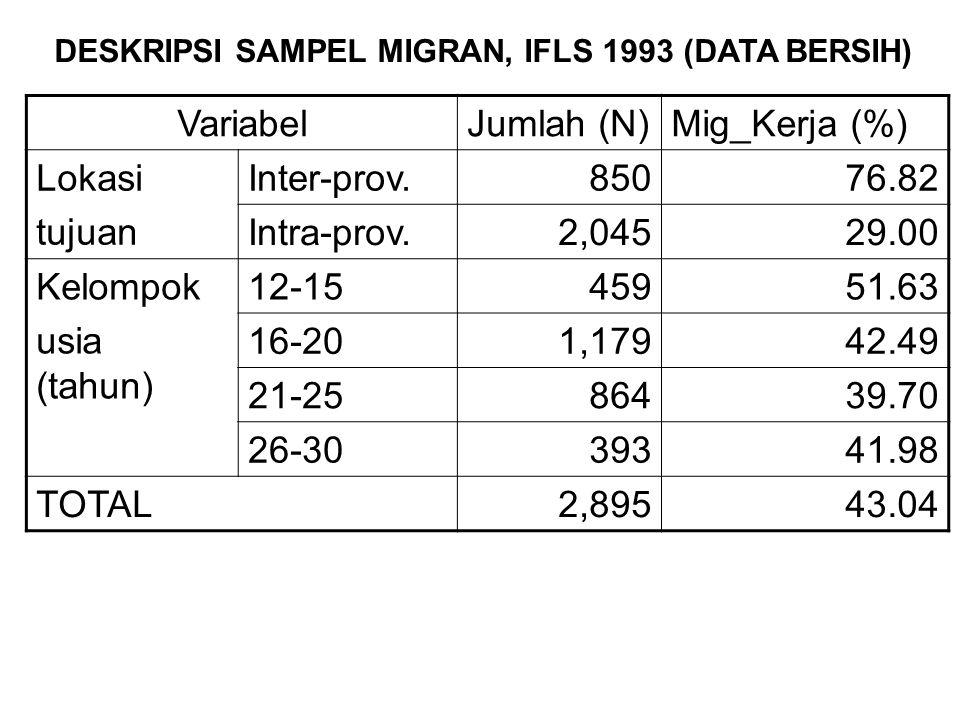 VariabelJumlah (N)Mig_Kerja (%) Lokasi tujuan Inter-prov.85076.82 Intra-prov.2,04529.00 Kelompok usia (tahun) 12-1545951.63 16-201,17942.49 21-2586439