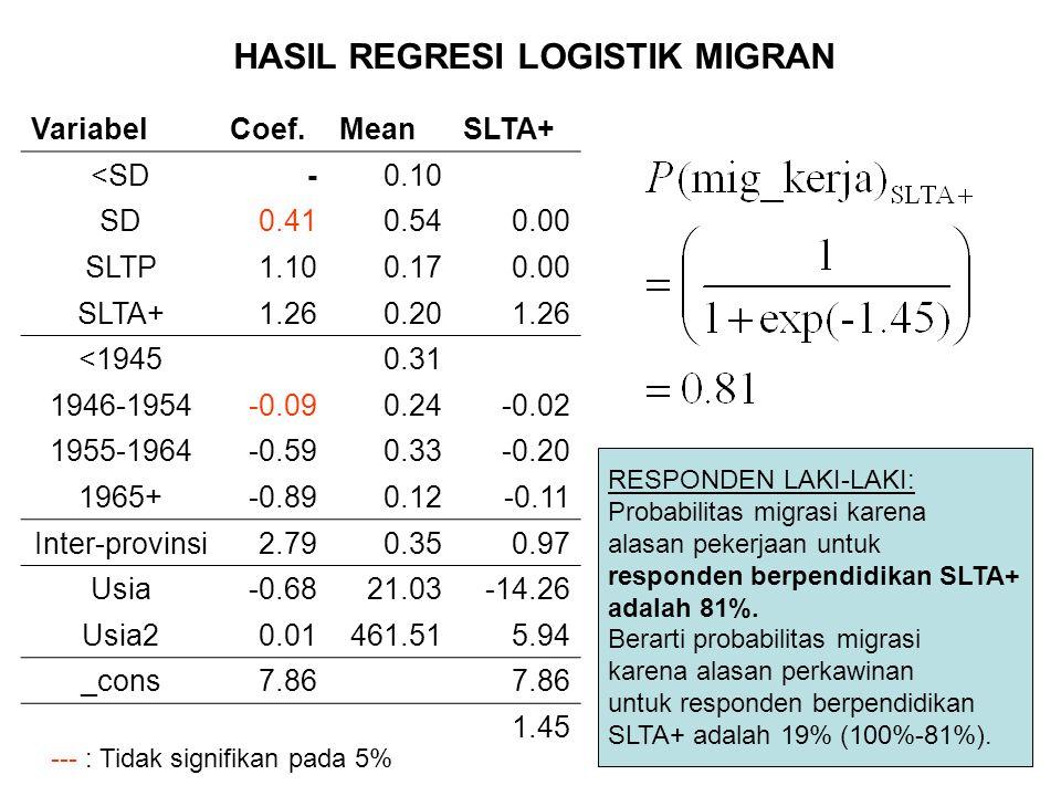 VariabelCoef.MeanSLTA+ <SD-0.10 SD0.410.540.00 SLTP1.100.170.00 SLTA+1.260.201.26 <19450.31 1946-1954-0.090.24-0.02 1955-1964-0.590.33-0.20 1965+-0.89