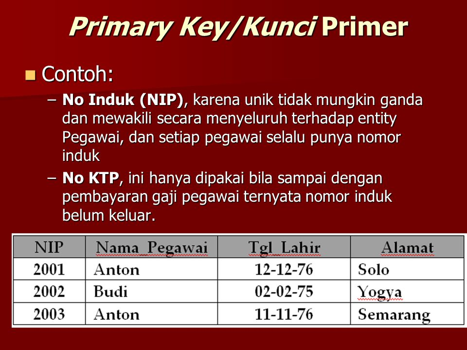 Primary Key/Kunci Primer Contoh: Contoh: –No Induk (NIP), karena unik tidak mungkin ganda dan mewakili secara menyeluruh terhadap entity Pegawai, dan