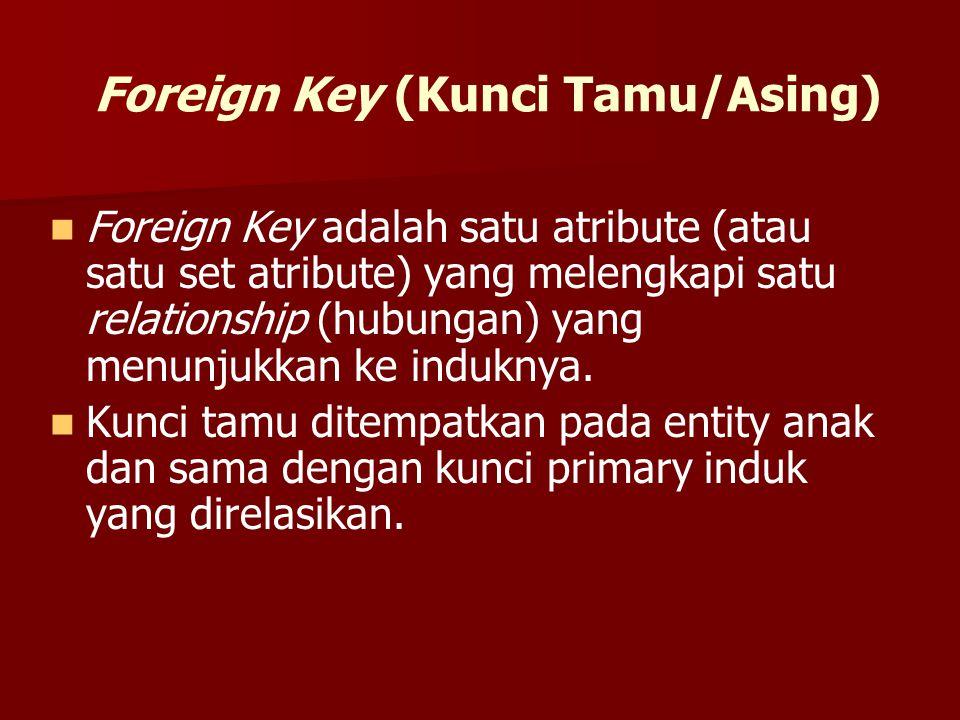 Foreign Key (Kunci Tamu/Asing) Foreign Key adalah satu atribute (atau satu set atribute) yang melengkapi satu relationship (hubungan) yang menunjukkan