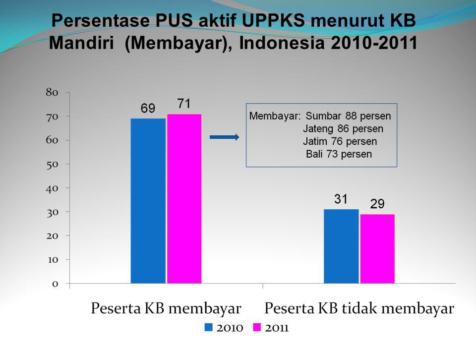 Persentase PUS aktif UPPKS menurut KB Mandiri (Membayar), Indonesia 2010-2011