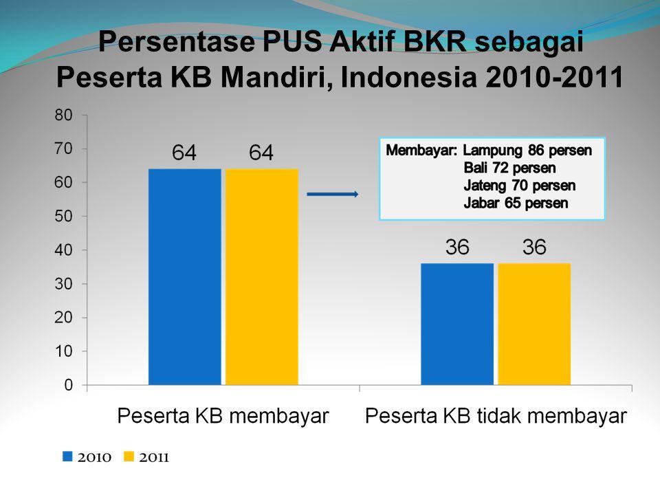 Persentase PUS Aktif BKR sebagai Peserta KB Mandiri, Indonesia 2010-2011