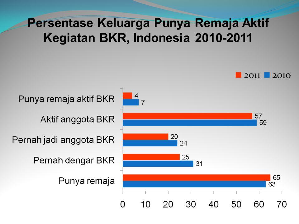 Persentase Keluarga Punya Remaja Aktif Kegiatan BKR, Indonesia 2010-2011