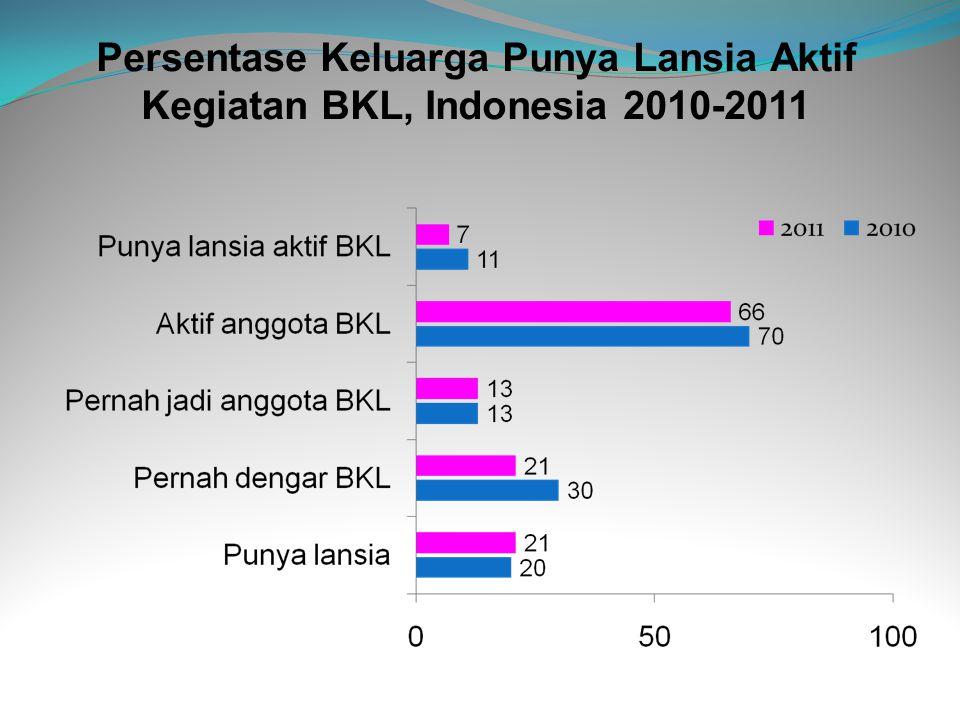 Persentase Keluarga Punya Lansia Aktif Kegiatan BKL, Indonesia 2010-2011