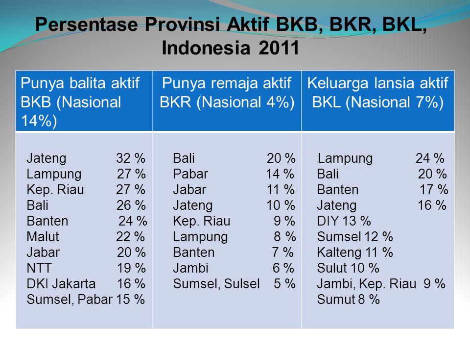Persentase Provinsi Aktif BKB, BKR, BKL, Indonesia 2011 Punya balita aktif BKB (Nasional 14%) Punya remaja aktif BKR (Nasional 4%) Keluarga lansia akt
