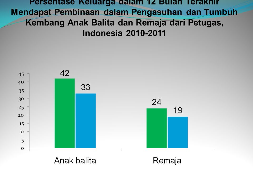 Persentase Keluarga dalam 12 Bulan Terakhir Mendapat Pembinaan dalam Pengasuhan dan Tumbuh Kembang Anak Balita dan Remaja dari Petugas, Indonesia 2010