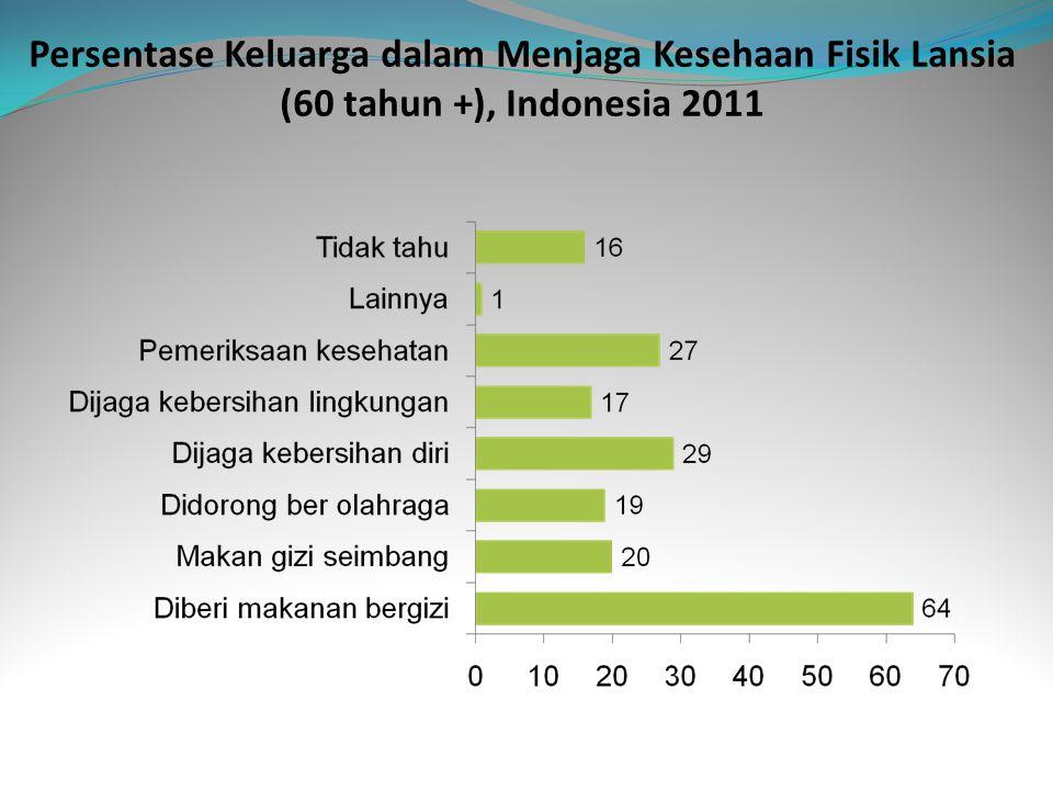 Persentase Keluarga dalam Menjaga Kesehaan Fisik Lansia (60 tahun +), Indonesia 2011