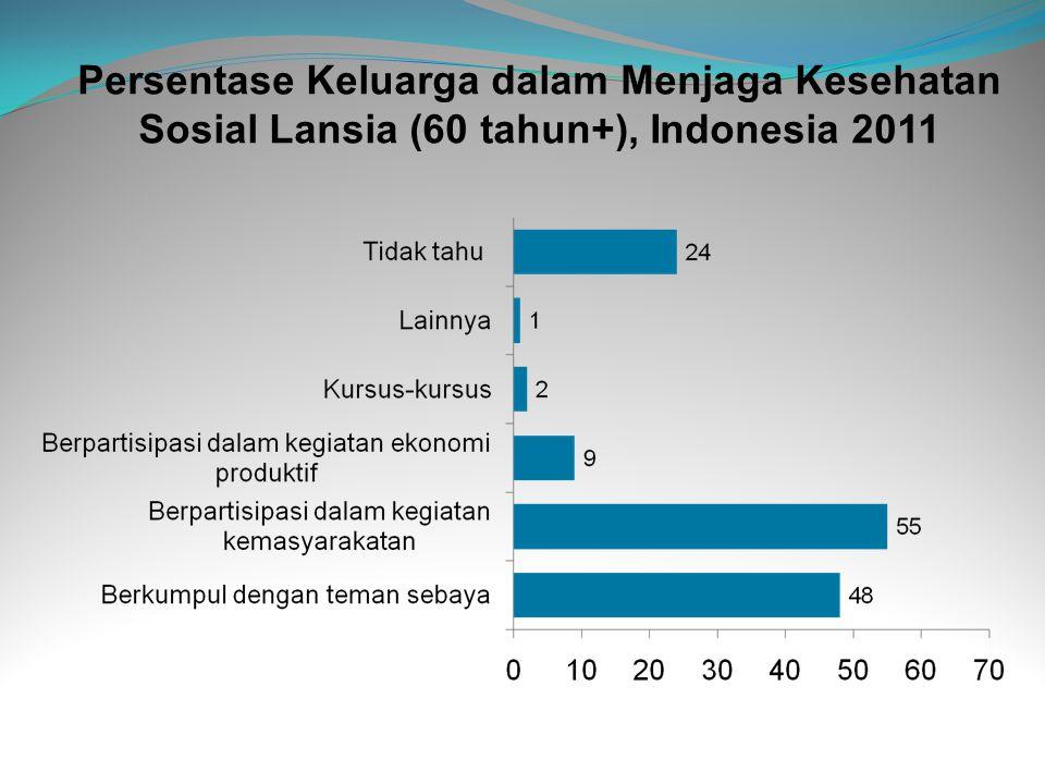 Persentase Keluarga dalam Menjaga Kesehatan Sosial Lansia (60 tahun+), Indonesia 2011