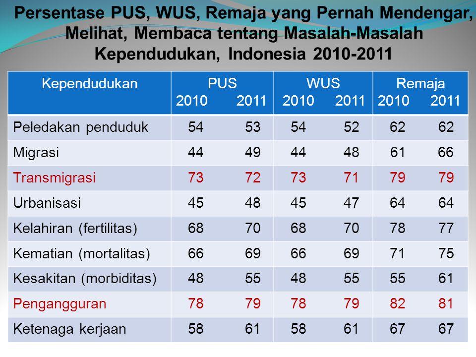 Persentase PUS, WUS, Remaja yang Pernah Mendengar, Melihat, Membaca tentang Masalah-Masalah Kependudukan, Indonesia 2010-2011 KependudukanPUS 2010 201